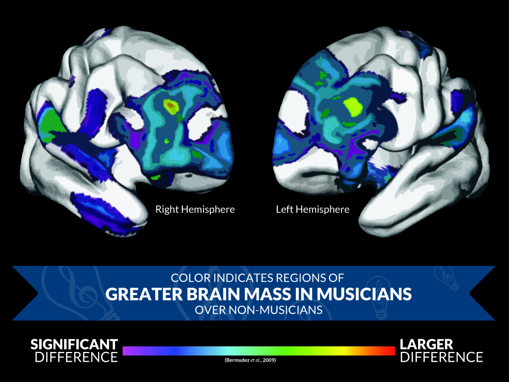 Musicians Grow Greater Brain Mass